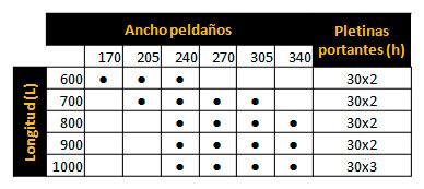 Aplimetal_Tramex_peldano_medidas_grafica
